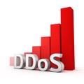 滴盾网络:网站如何选择防御DDoS的高防服务器?